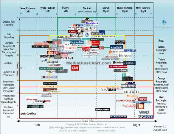 Media-Bias-Chart_4.0_8_28_2018-min